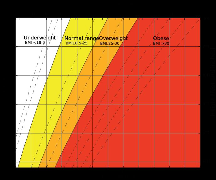 690px-Body_mass_index_chart.svg